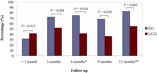 study of effectiveness of pedometer Background: this study examines the impact of a one-year pedometer-based intervention on increasing the physical activity level among adult population in qatar.