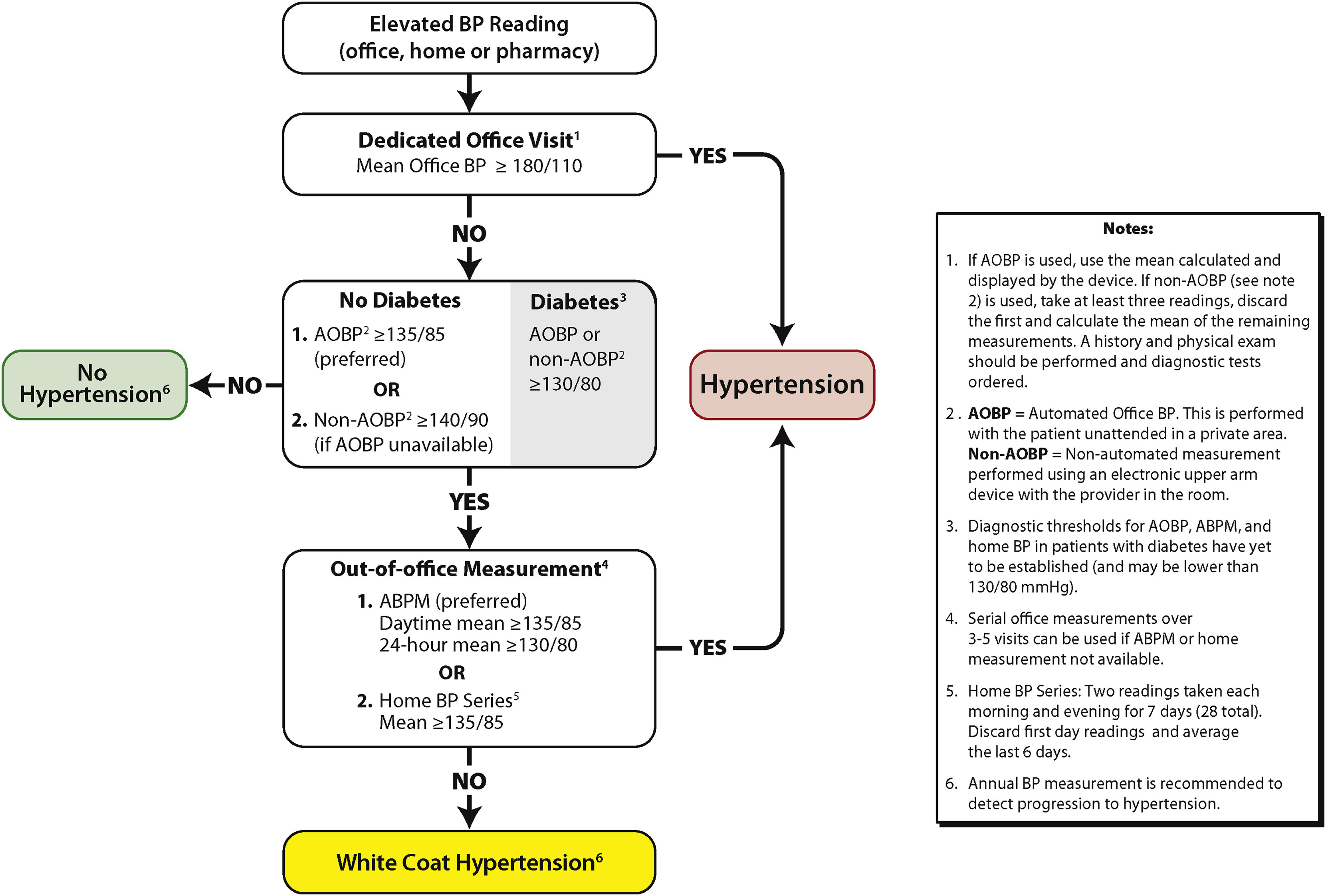 Diagnosis & Assessment | Hypertension Canada Guidelines